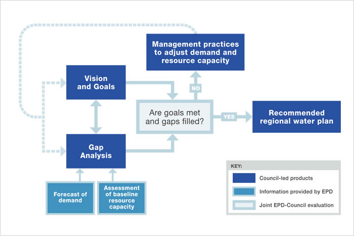 Flow chart: EPD provides Forecast and Assessment to council-led Gap Analysis. If the EPD and the council determine gaps are filled and goals are met, the council recommends a Regional Water Plan. If not, the council adapts Management Practices to adjust Demand and Resource Capacity, and the process starts over.