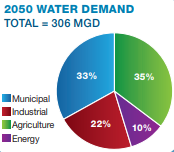 MOC 2050 Water Demands